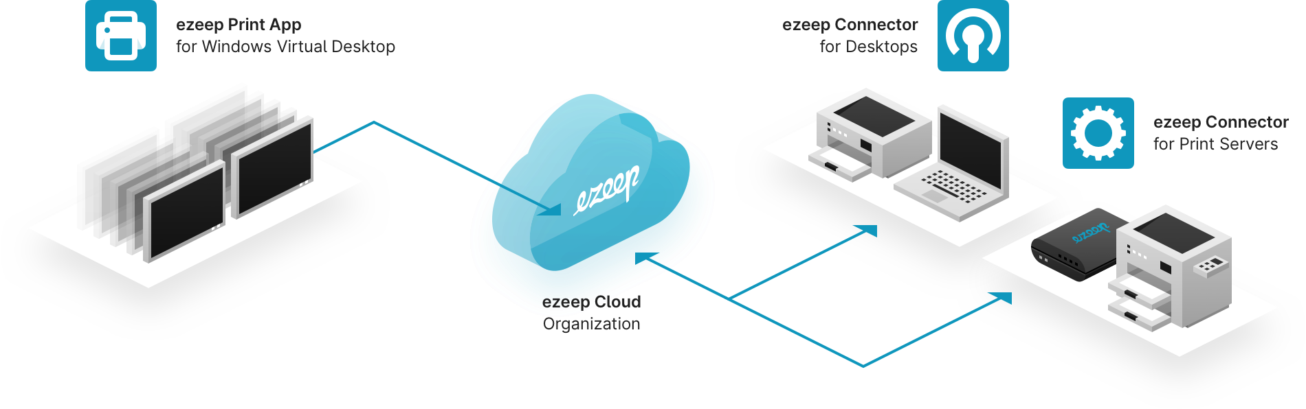 architecture of ezeep blue components