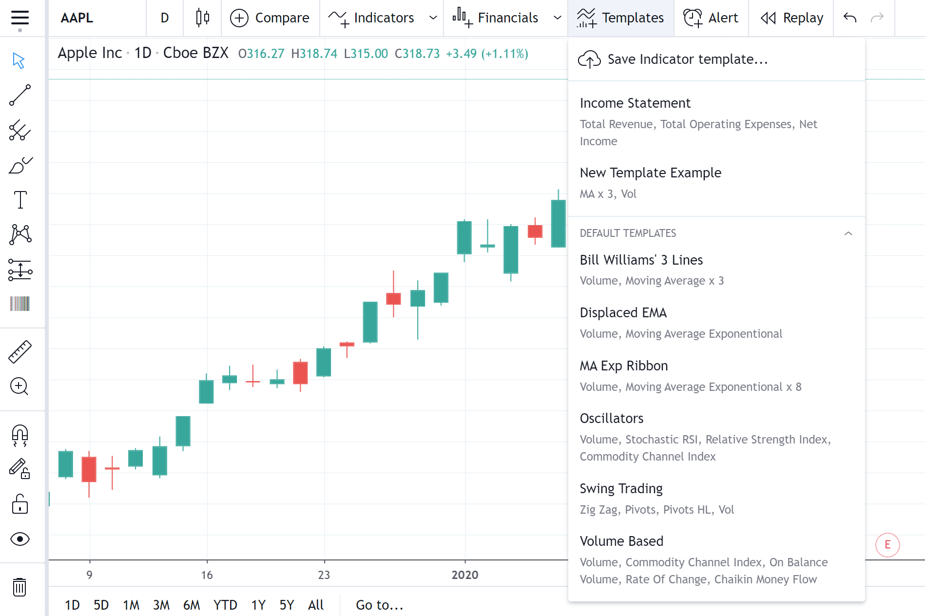 What Are Indicator Templates For Tradingview