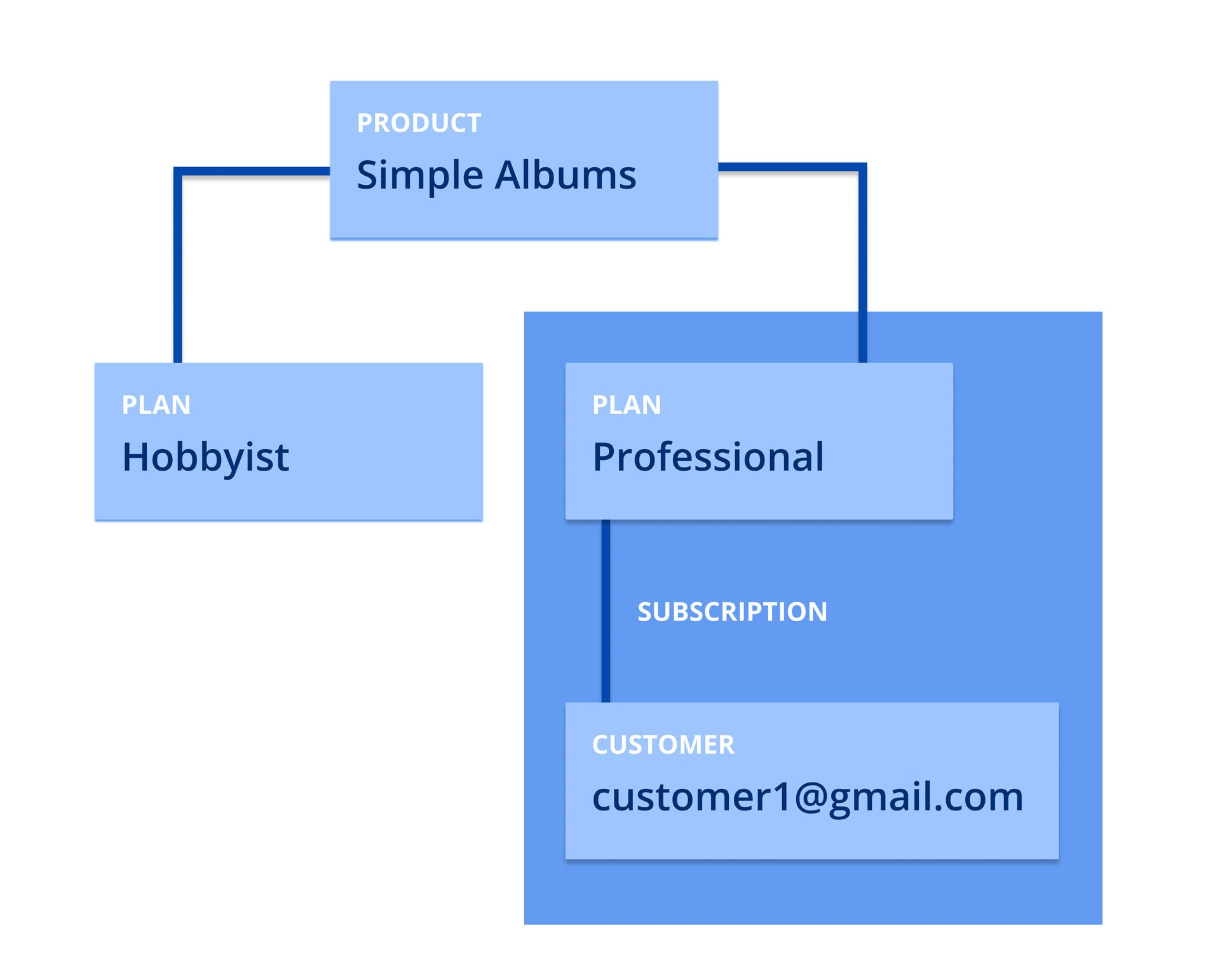 A diagram of Stripe Products, Plans, Subscriptions, and Customers