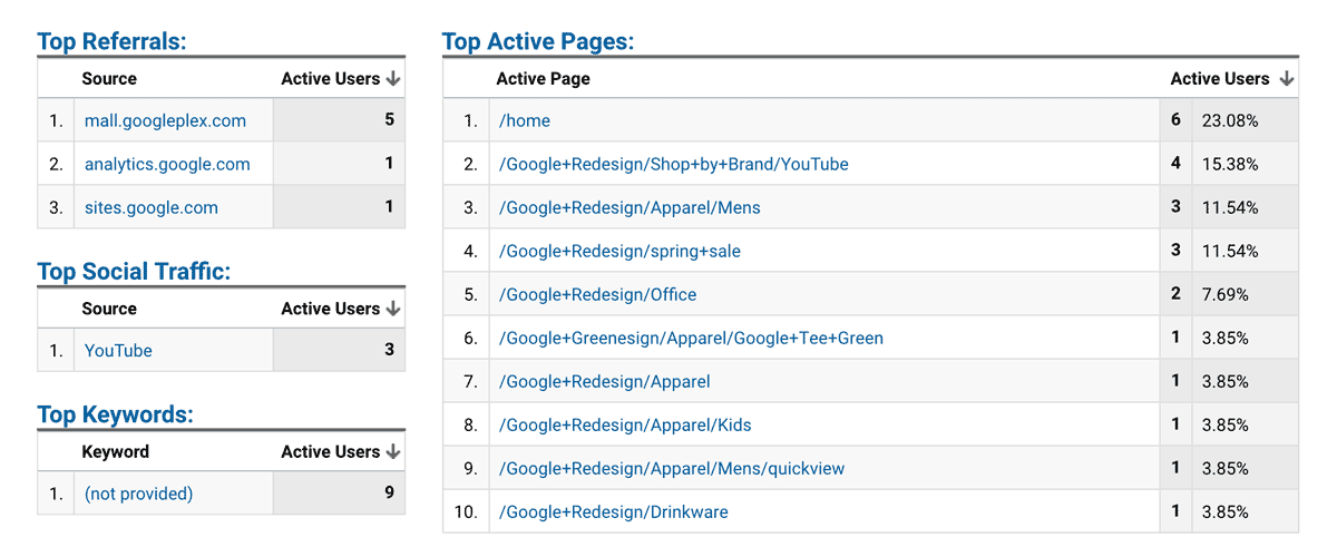 Google Analytics -- Real-time -- Overview Panel 2