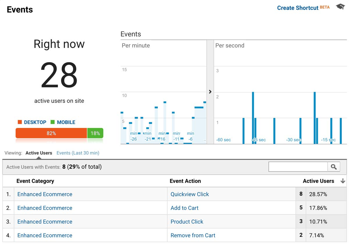 Google Analytics -- Real-time -- Events