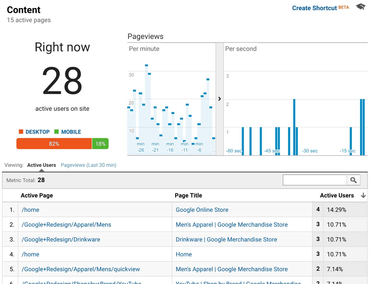 Google Analytics -- Real-time -- Content