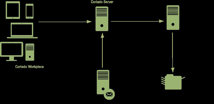 typische Umgebung mit Cortado Server