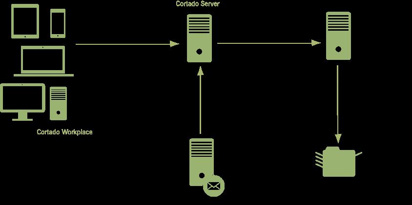 typical Cortado Server environment