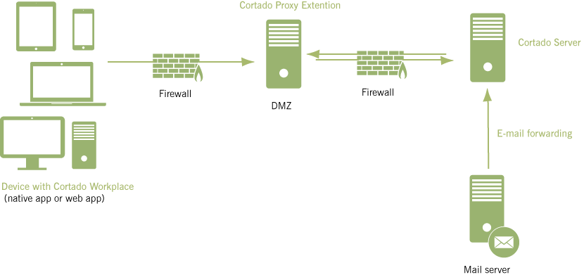 Cortado Proxy Extension on a proxy server in the DMZ