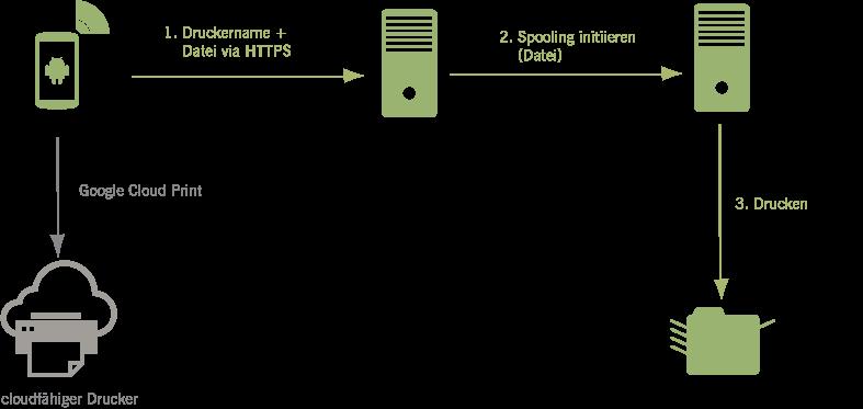 Zu einem Netzwerkdrucker via Android Print drucken
