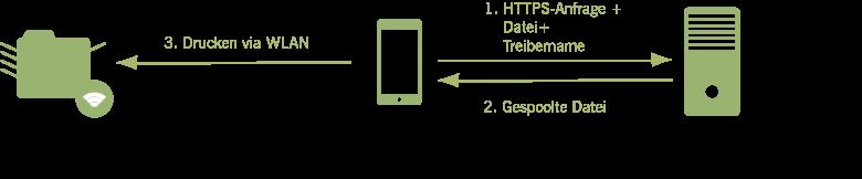 Szenario: Drucken zu WLAN-Druckern