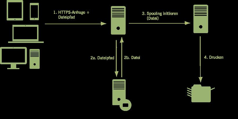 Szenario: Drucken zu Netzwerkdruckern
