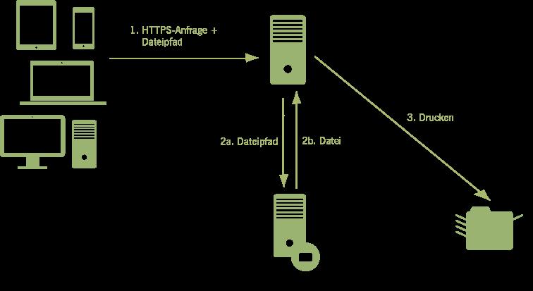 Szenario: Server-attached printer