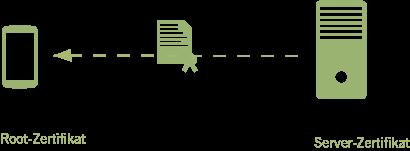 Beispiel für den Einsatz eines Server-Zertifikates