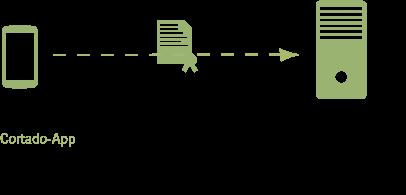Beispiel für den Einsatz eines Client-Zertifikates
