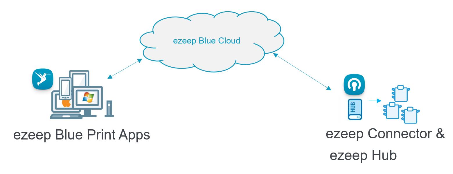 ezeep Blue architecture