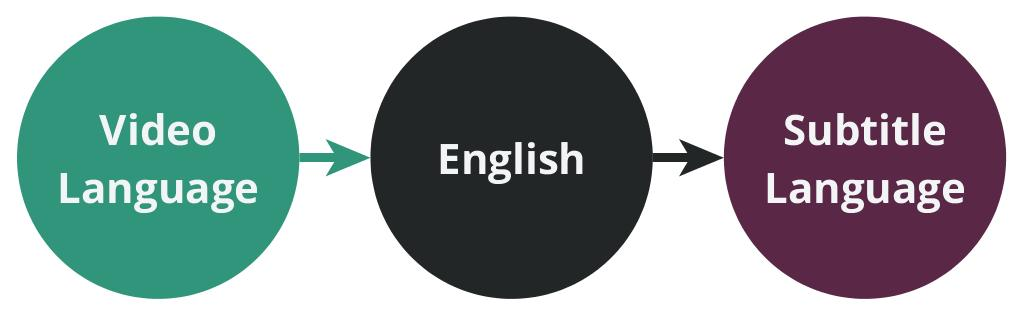 Diagram of our translation protocol where a non-english video language is translated into english before being translated into the final subtitle language