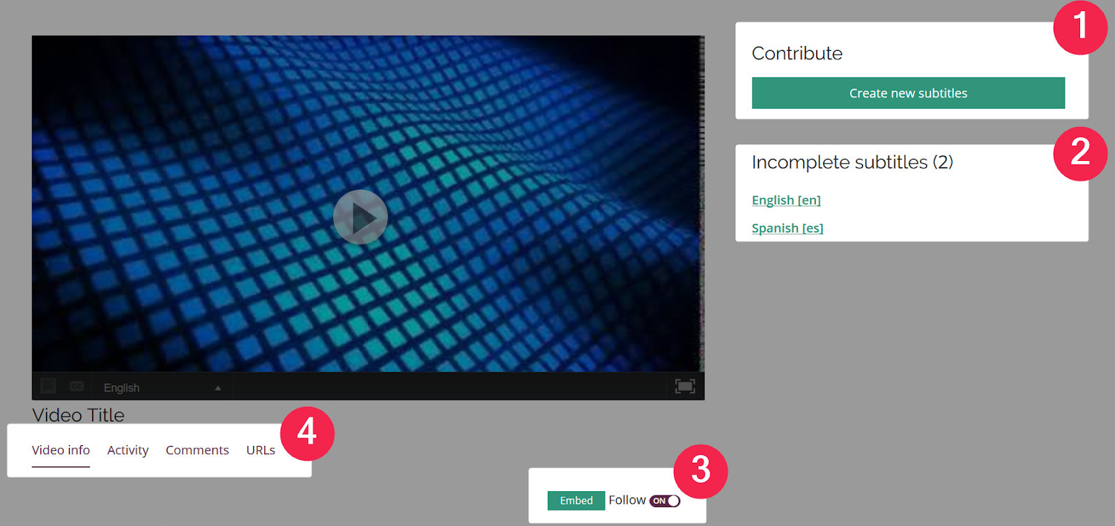 Incomplete subtitles, complete subtitles, embed and follow options, and video details sections highlighted and numbered on the Videos page for a contributor in an Amara team without assignments