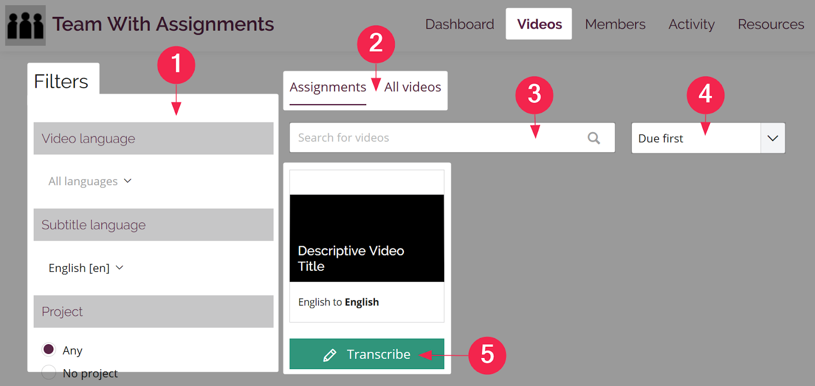Filters, content selection, search bar, sort order menu, and assignment action item highlighted and numbered on the video page for a contributor on an Amara team with assignments