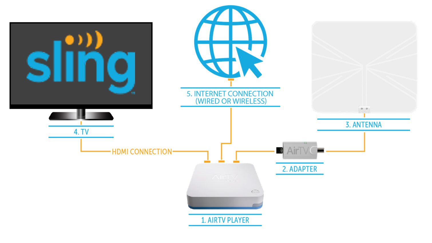 Learn How The Airtv Player Works Sling Tv Help