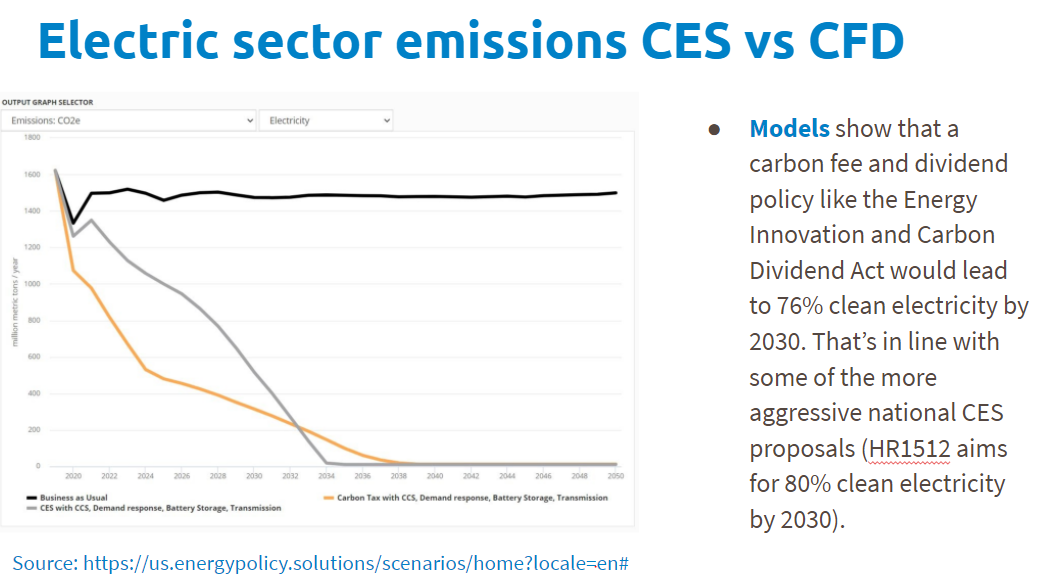Clean Energy Standards vs. Carbon Fee and Dividend