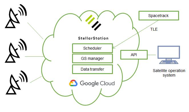 StellarStation configuration
