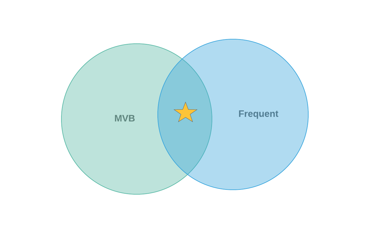 MVB_AND_Frequent.png