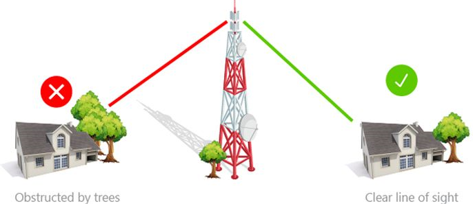 How do I choose a 4G LTE Antenna?