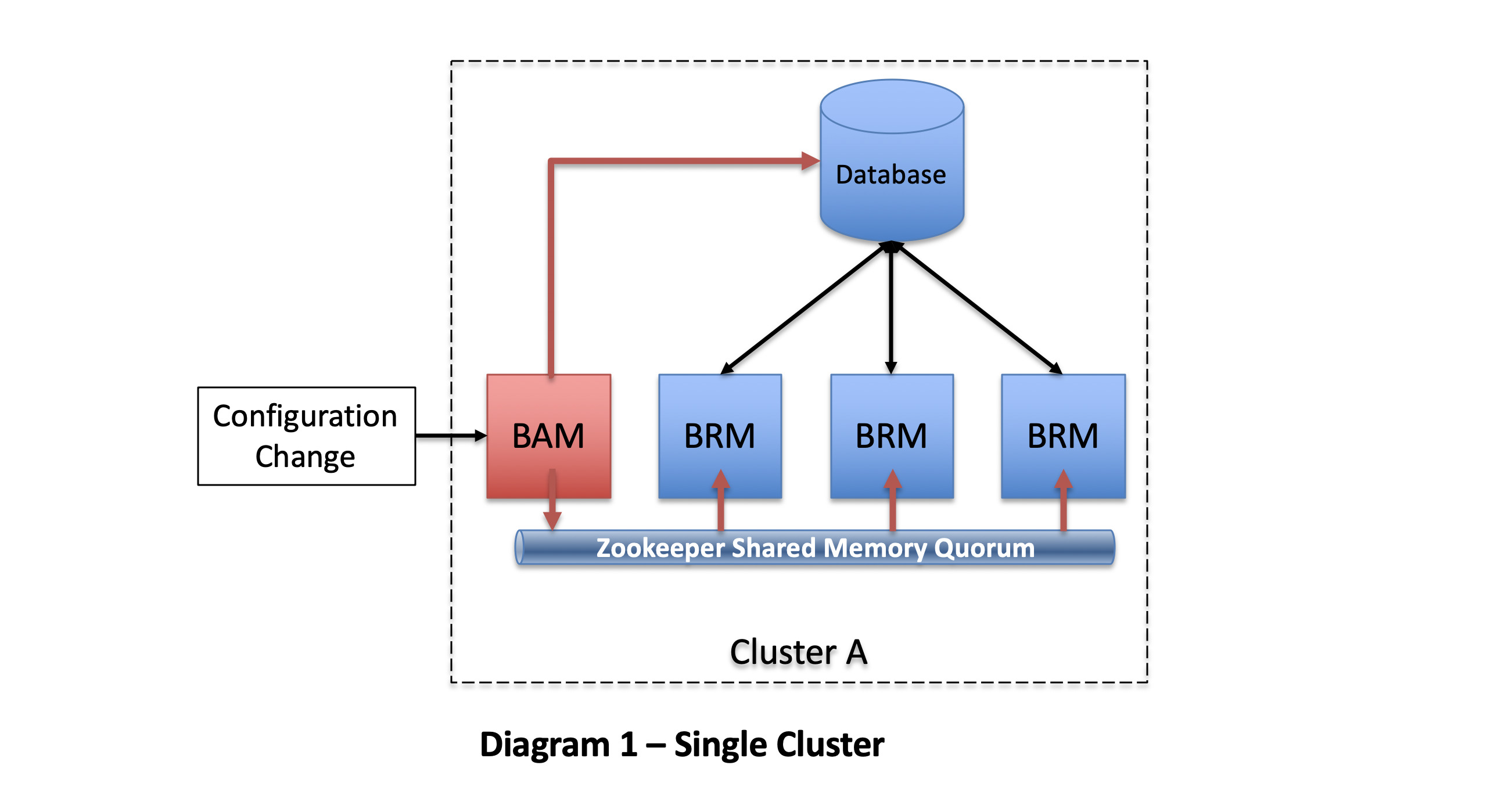 Single Blueworx Platform Cluster