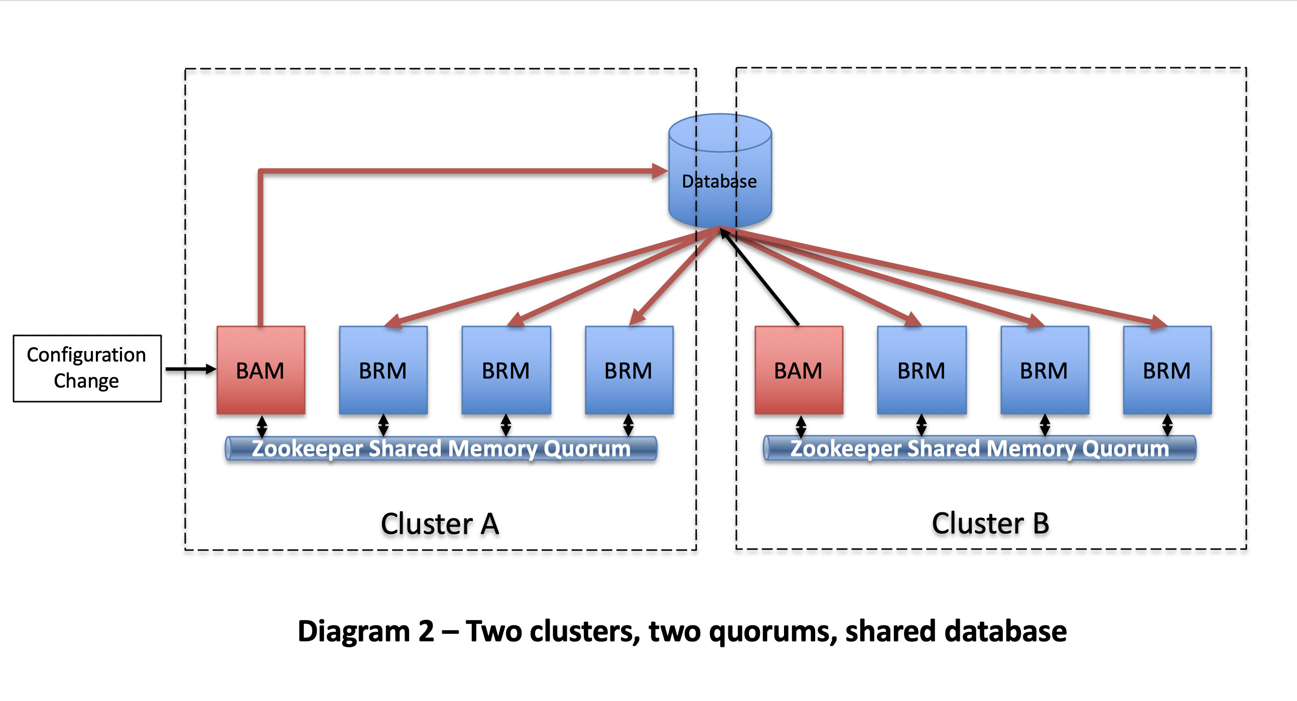 Multiple Blueworx Platform Clusters