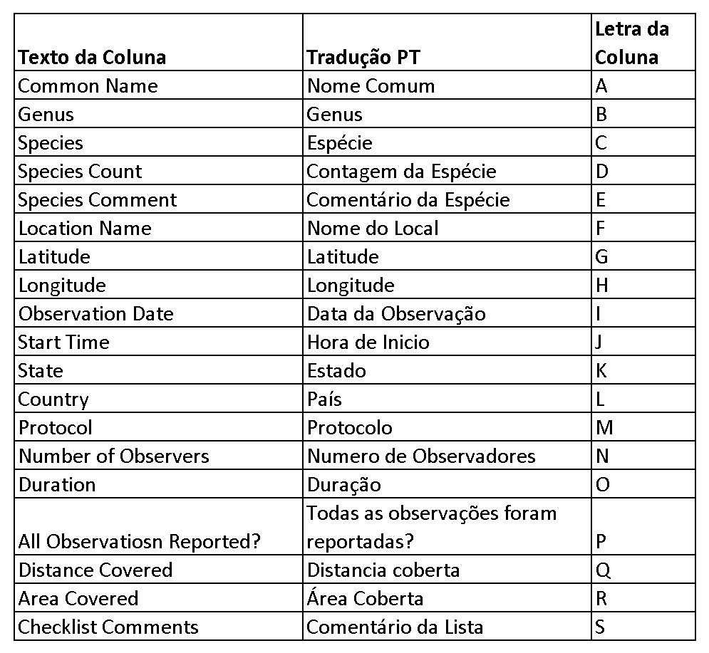 Record format columns