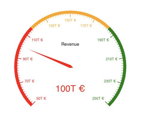Resulting Gauge Chart