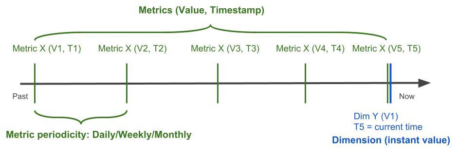 Visual__Metrics_vs._Dimensions.jpg