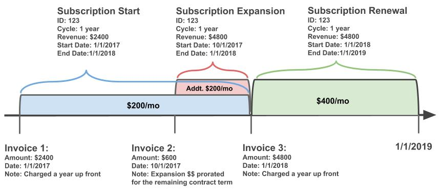Visual__Invoices_vs_Subscriptions.jpg