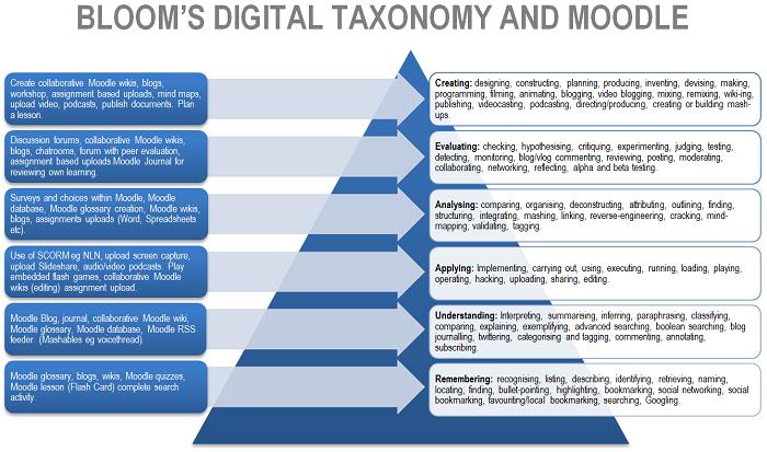 Integrating Blooms Digital Taxonomy | Asdela