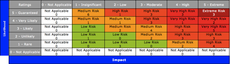 Generating the fraud risk assessment report financial crimes solutions overall inherent risk rating description maxwellsz