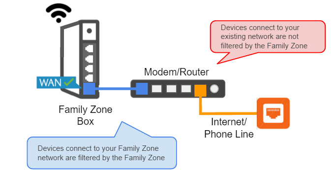 Guide: Family Zone & Home Networking | Family Zone