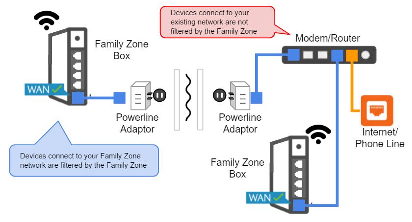 guide family zone home networking family zone rh help familyzone com