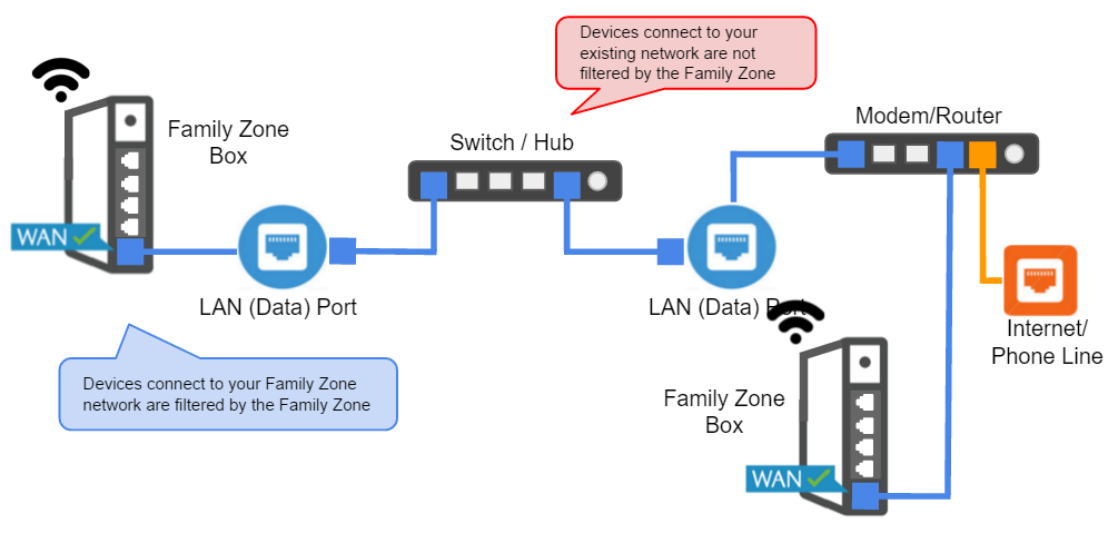 setting up home network