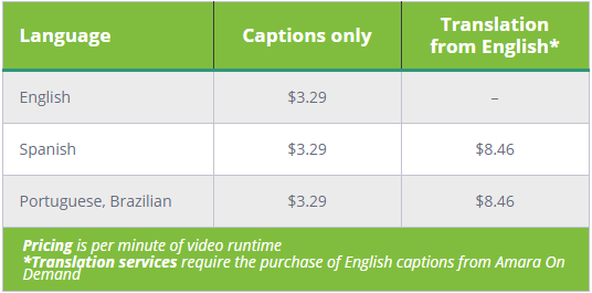 YouTube Creators 6% discount chart Captions Only in English, Spanish and Portuguese Brazilian - $3.29 Translation from English for Spanish and Portuguese Brazilian - $8.46. Pricing is per video minute of runtime. Translation services require the purchase of English captions from Amara On Demand
