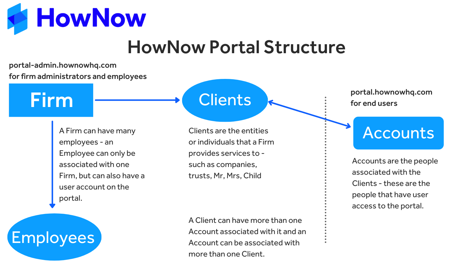 HowNow Portal Structure & Relationships
