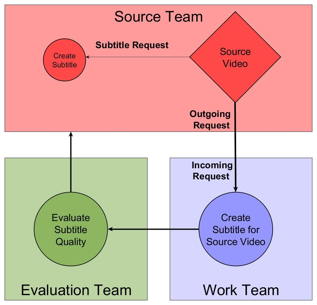 Diagram showing workflow between source team, work team, and evaluation team