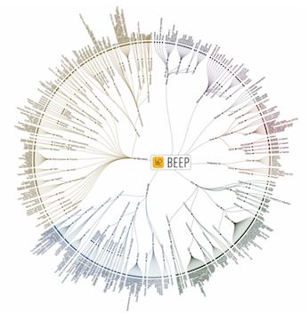 Beep data categorisation v2 small