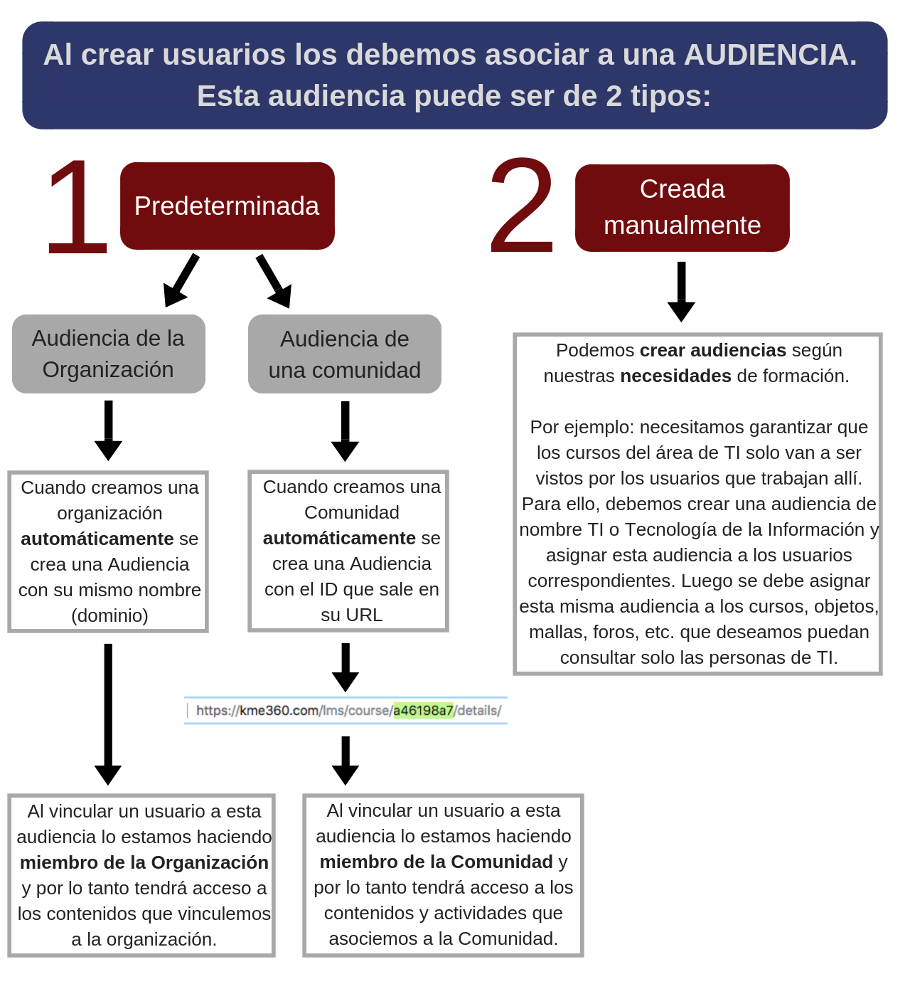 Al_crear_usuarios_los_debemos_asociar_a_una_AUDIENCIA._Esta_audiencia_puede_ser_de_2_tipos_.png