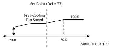 Free Cooling Logic Diagram