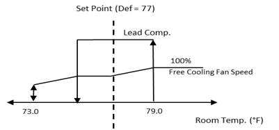 Partial Free Cooling Logic Diagram