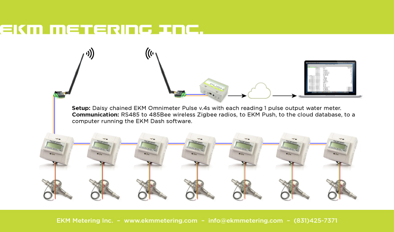 remote water gas and electricity metering ekm support desk the omnimeter pulse v 4 will then count these pulses this is how we monitor water or gas meters remotely a computer or over the internet