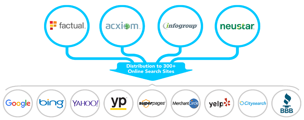 Listing-Distribution-Platform-Description-1000x395.png