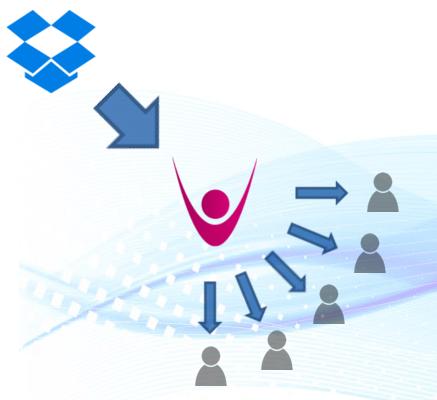 MindMyMinistry Dropbox Integration