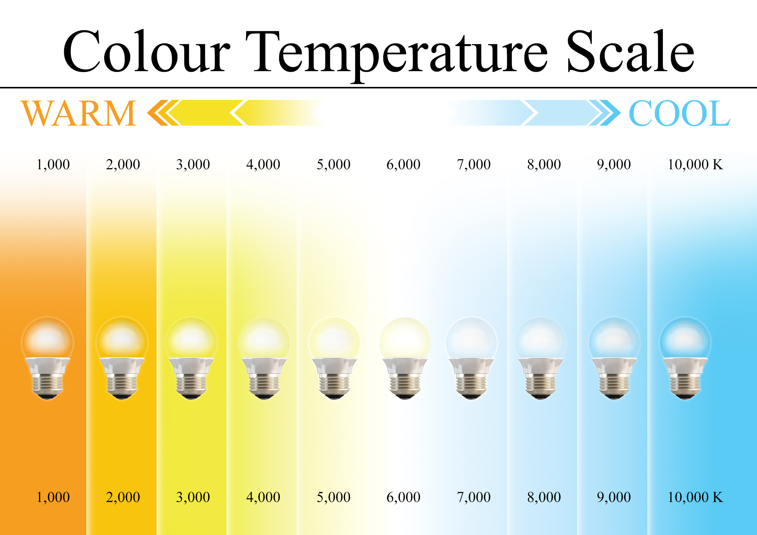 Fresh Colors Colour Temperature In Kelvin K Powerful Vision Limited