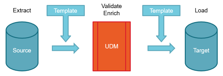 UDM flow