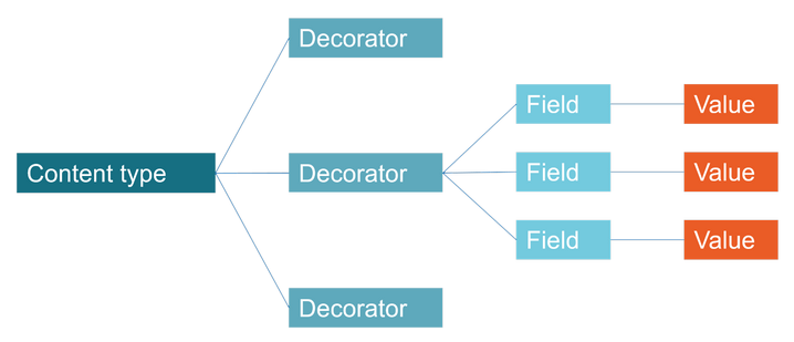 Content type decorators
