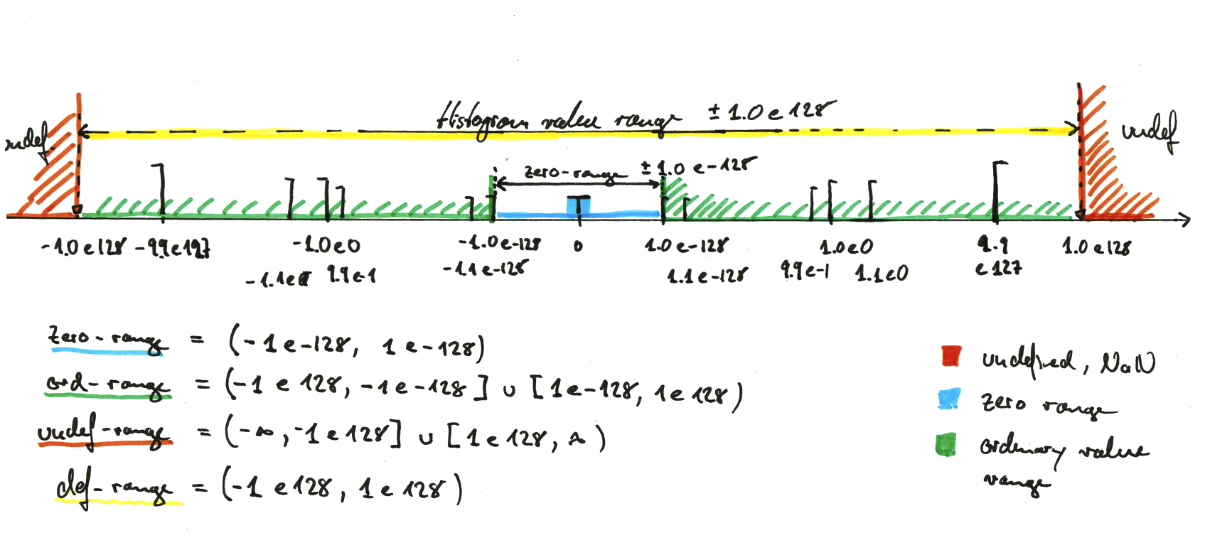 2015-12-02_Circonus_Histogram_range%20copy.png