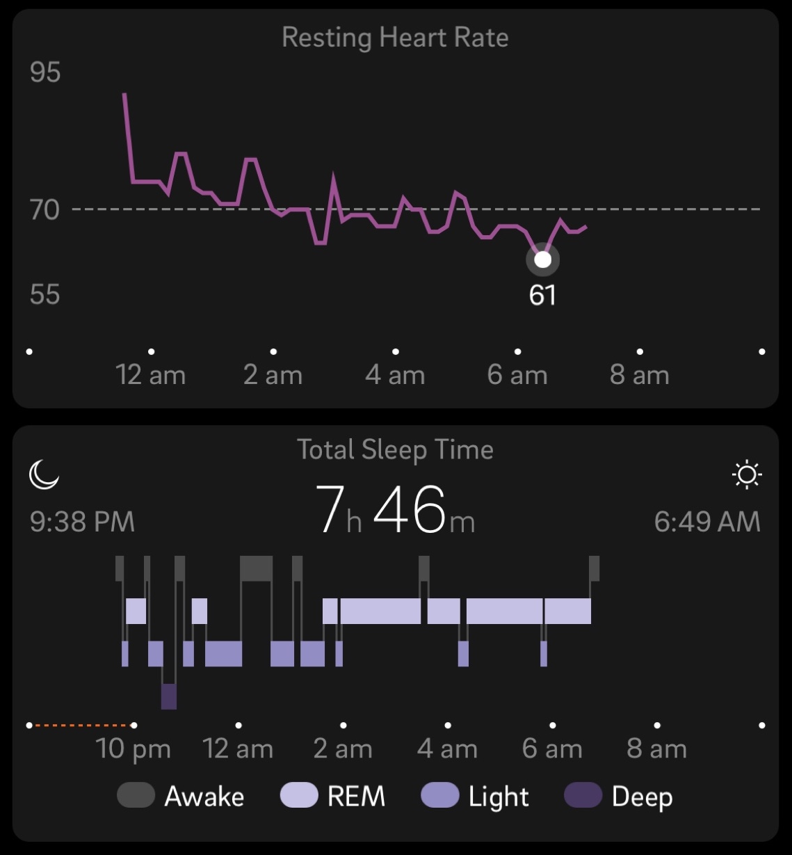Oura app for ios ura help center nightly sleep analysis details also include bedtime total sleep time and wake up time which are displayed with a sleep architecture chart hypnogram that nvjuhfo Images